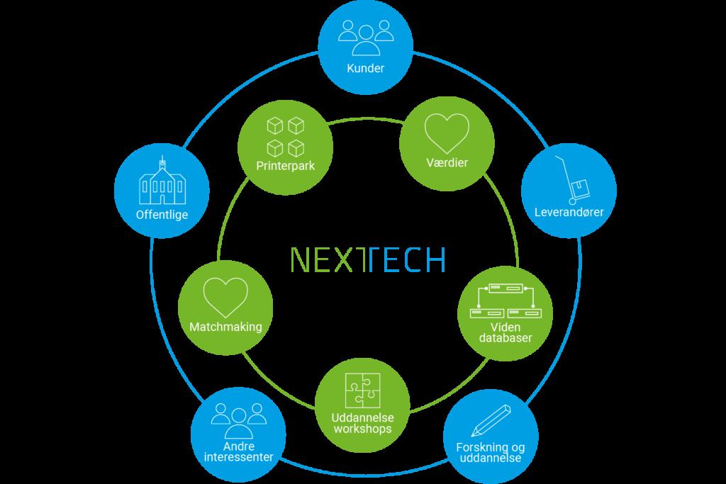 Illustration af IBA Nexttechs samarbejdsmodel.
