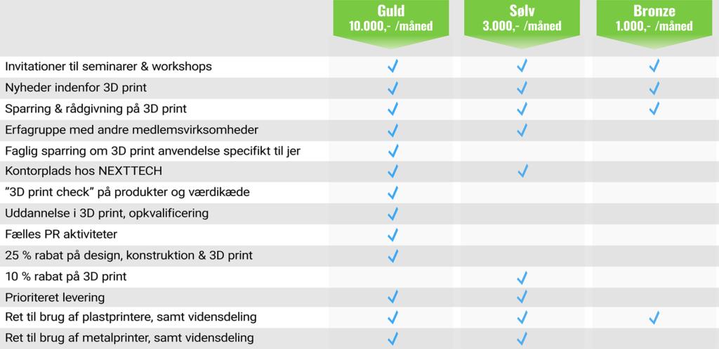 Tabel som viser typer af medlemskaber for virksomheder